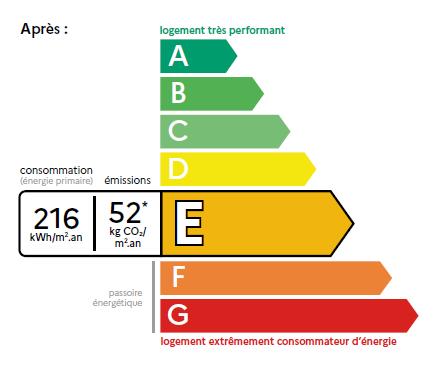 Que nous réserve le diagnostic de performance énergétique dans sa version de juillet 2021?